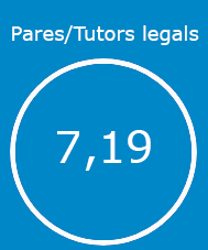pares i tutors legals